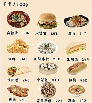 小名兰亭的减肥党必看,日常食物热量大全