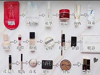 麦加dloc的一张图带你了解所有化妆步骤!化妆小白看过来!