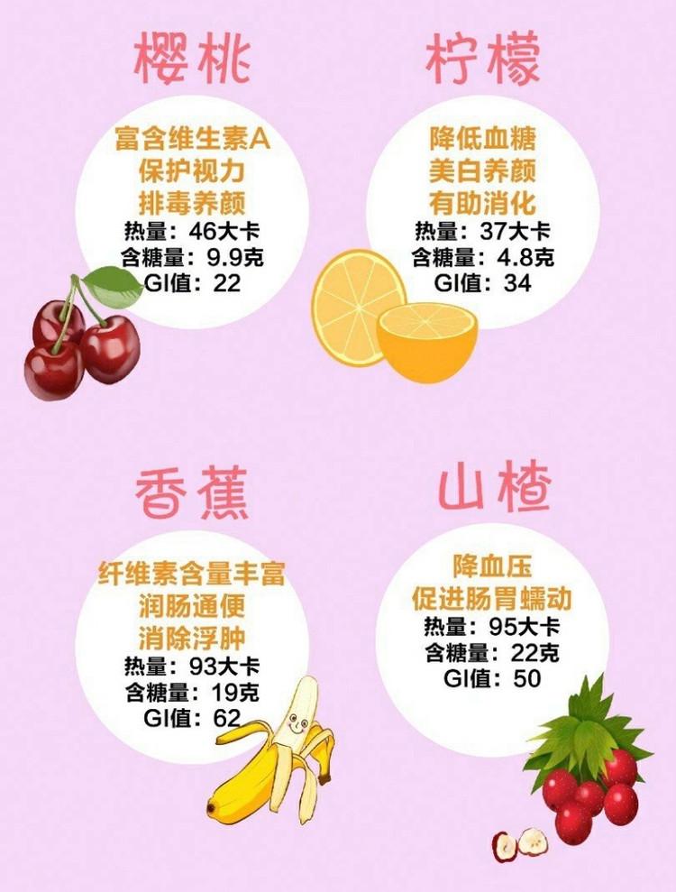 干货帖㊙️怎么吃水果才能越吃越-瘦❗️❓图2